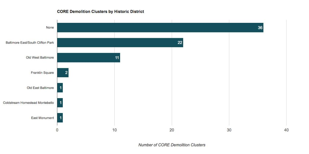 CORE 2016 Demolition clusters by Historic District